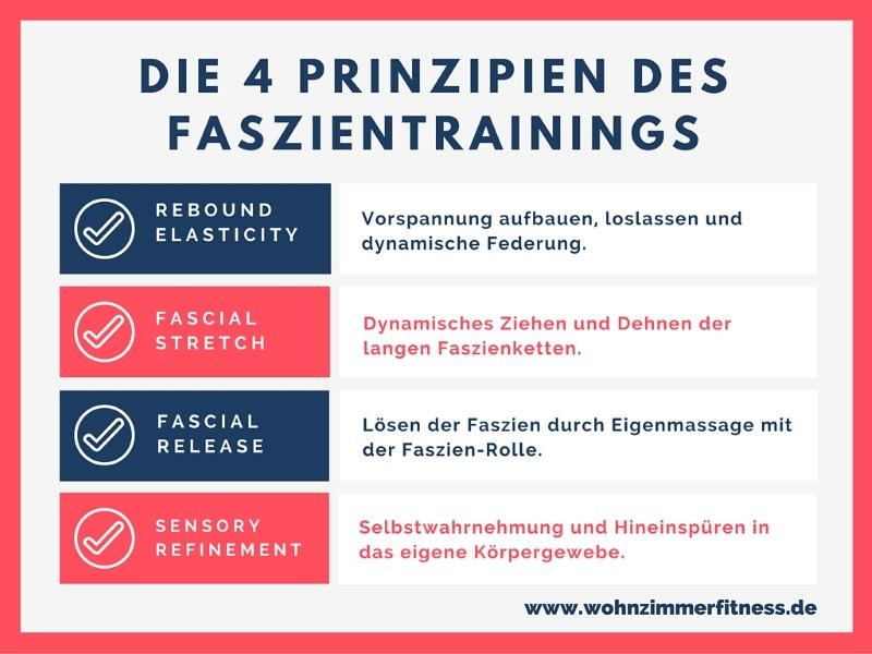 Die vier Prinzipien des Faszientrainings.